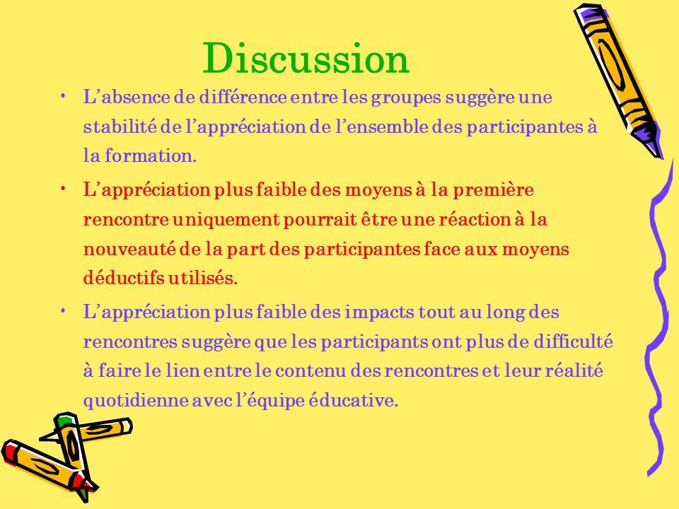 Discussion Labsence de différence entre les groupes suggère une stabilité de lappréciation de lensemble des participantes à la formation. Lappréciatio