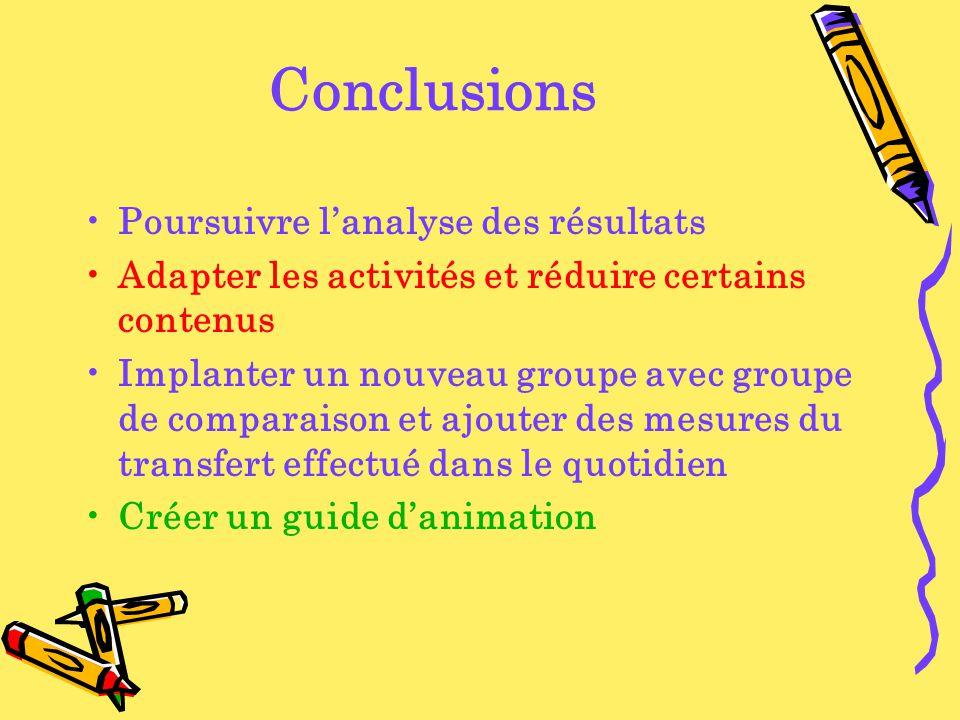 Conclusions Poursuivre lanalyse des résultats Adapter les activités et réduire certains contenus Implanter un nouveau groupe avec groupe de comparaison et ajouter des mesures du transfert effectué dans le quotidien Créer un guide danimation