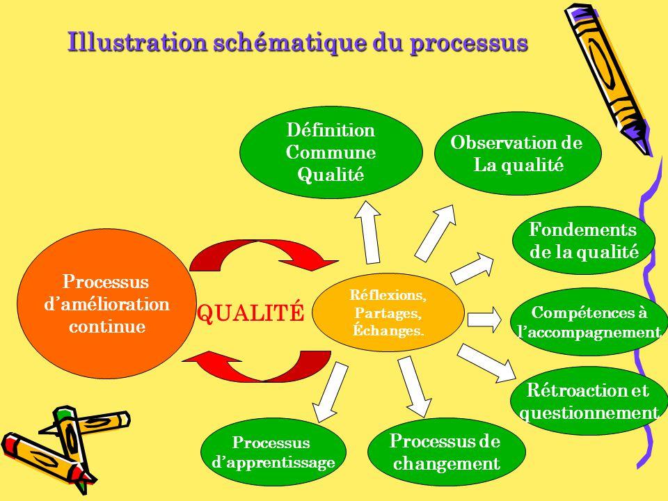 Processus damélioration continue Définition Commune Qualité QUALITÉ Réflexions, Partages, Échanges. Observation de La qualité Fondements de la qualité