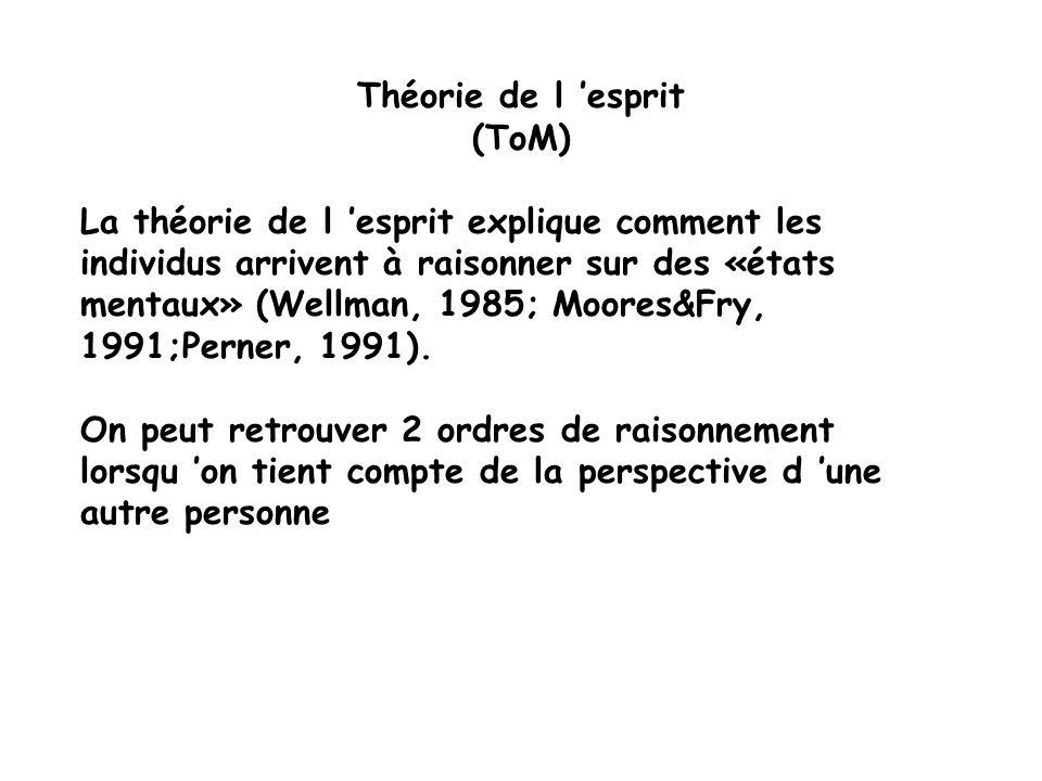 Théorie de l esprit (ToM) La théorie de l esprit explique comment les individus arrivent à raisonner sur des «états mentaux» (Wellman, 1985; Moores&Fry, 1991;Perner, 1991).