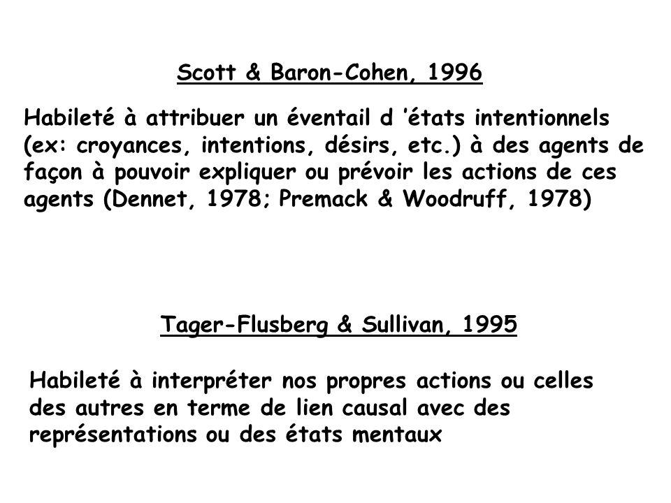 Scott & Baron-Cohen, 1996 Habileté à attribuer un éventail d états intentionnels (ex: croyances, intentions, désirs, etc.) à des agents de façon à pou