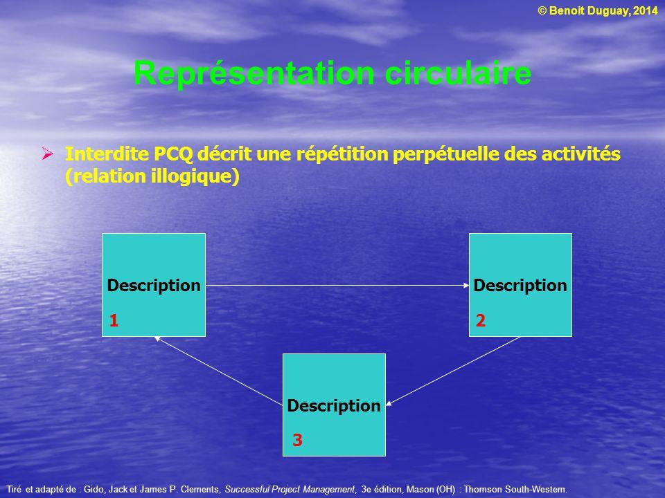 © Benoit Duguay, 2014 Interdite PCQ décrit une répétition perpétuelle des activités (relation illogique) Tiré et adapté de : Gido, Jack et James P. Cl