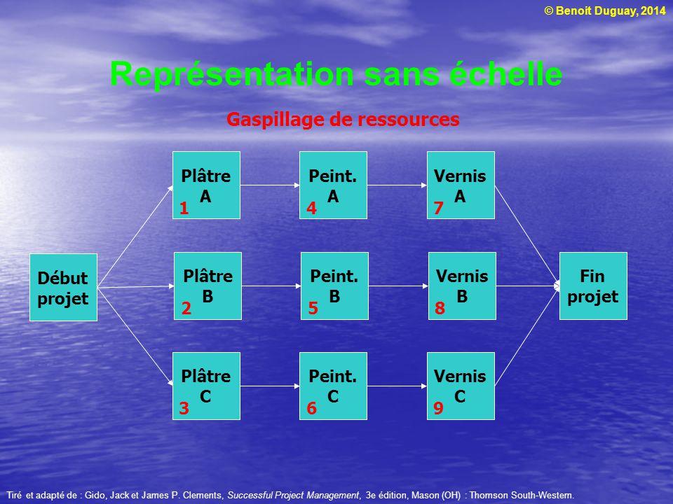 © Benoit Duguay, 2014 Représentation sans échelle Tiré et adapté de : Gido, Jack et James P. Clements, Successful Project Management, 3e édition, Maso