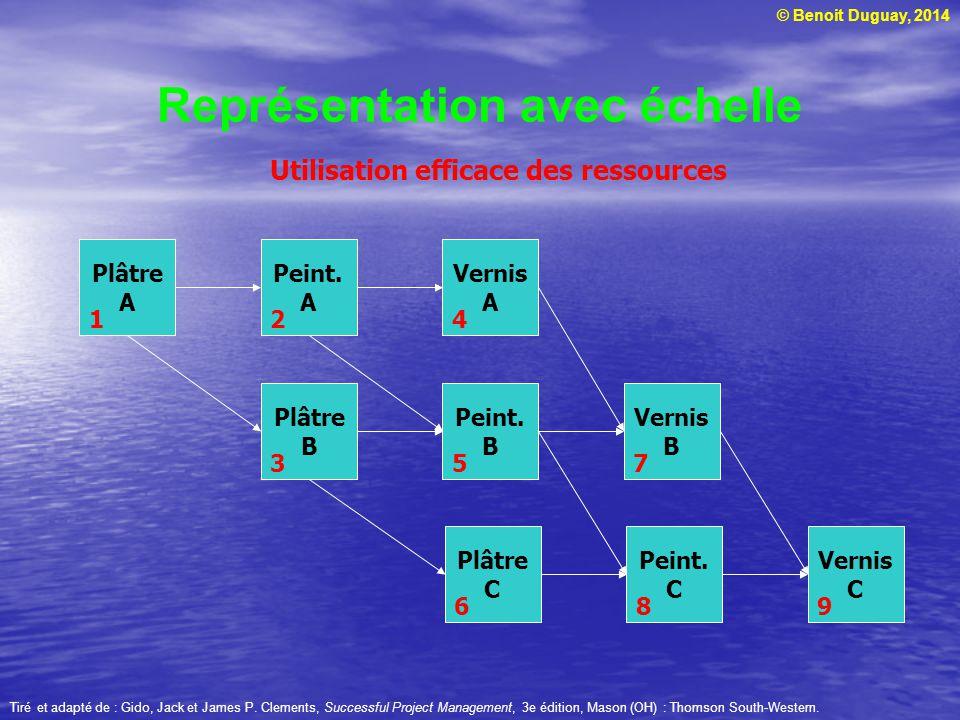 © Benoit Duguay, 2014 Représentation avec échelle Tiré et adapté de : Gido, Jack et James P. Clements, Successful Project Management, 3e édition, Maso