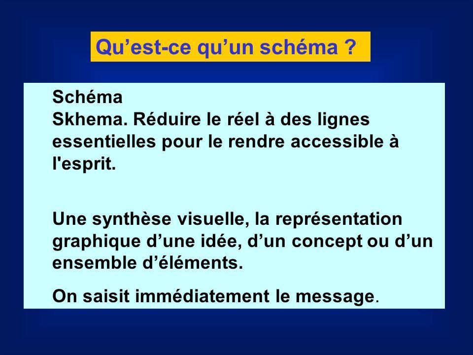 Schéma Skhema. Réduire le réel à des lignes essentielles pour le rendre accessible à l'esprit. Une synthèse visuelle, la représentation graphique dune
