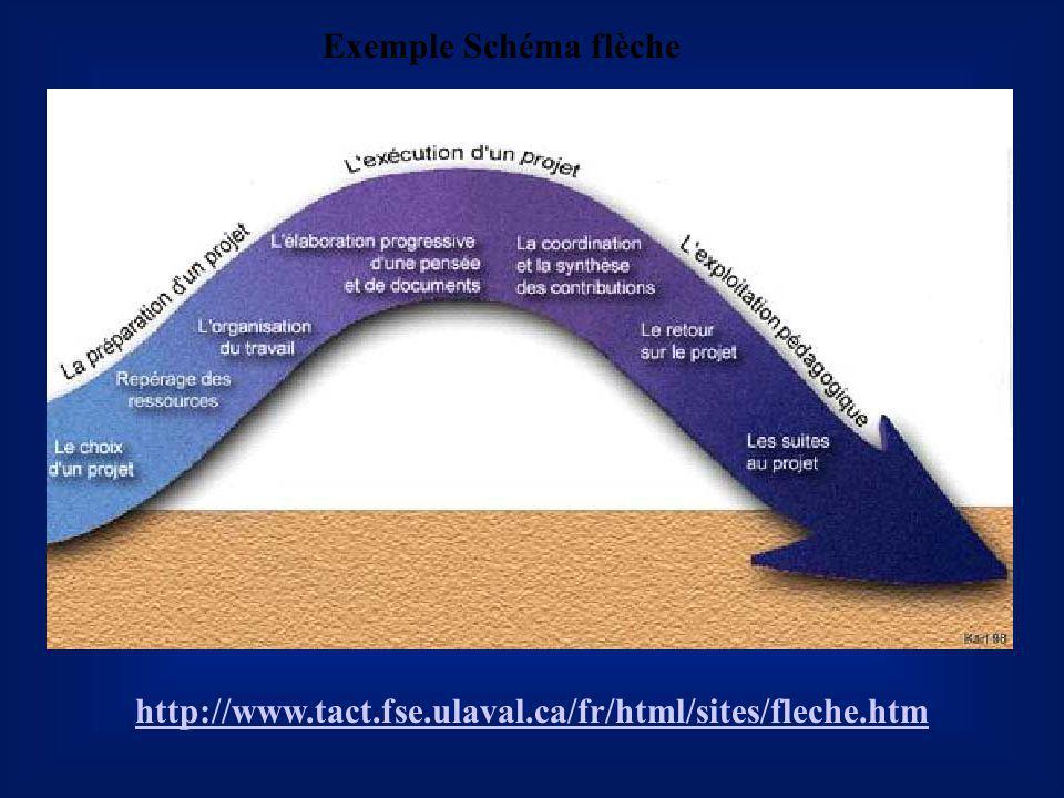 Exemple Schéma flèche http://www.tact.fse.ulaval.ca/fr/html/sites/fleche.htm