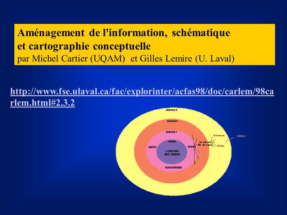 Aménagement de l'information, schématique et cartographie conceptuelle par Michel Cartier (UQAM) et Gilles Lemire (U. Laval) http://www.fse.ulaval.ca/