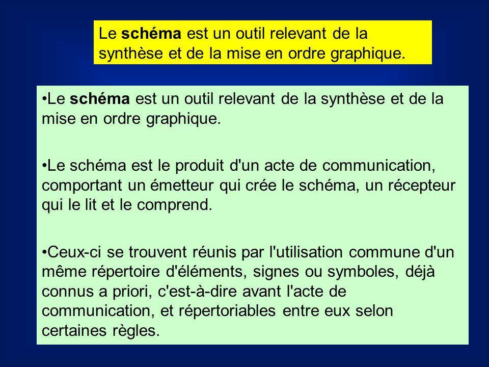 Le schéma est un outil relevant de la synthèse et de la mise en ordre graphique. Le schéma est le produit d'un acte de communication, comportant un ém