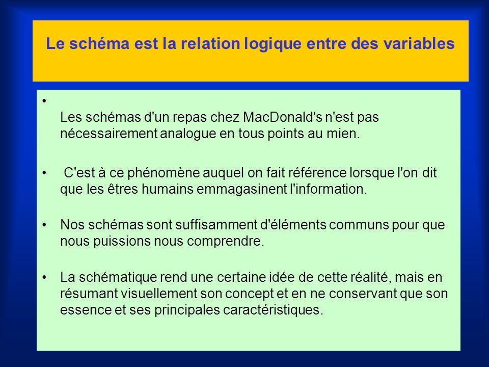 Le schéma est la relation logique entre des variables Les schémas d'un repas chez MacDonald's n'est pas nécessairement analogue en tous points au mien