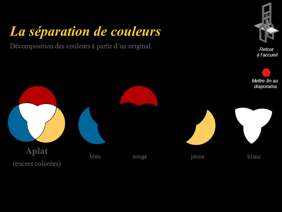 La séparation de couleurs Aplat (encres colorées) Décomposition des couleurs à partir dun original.
