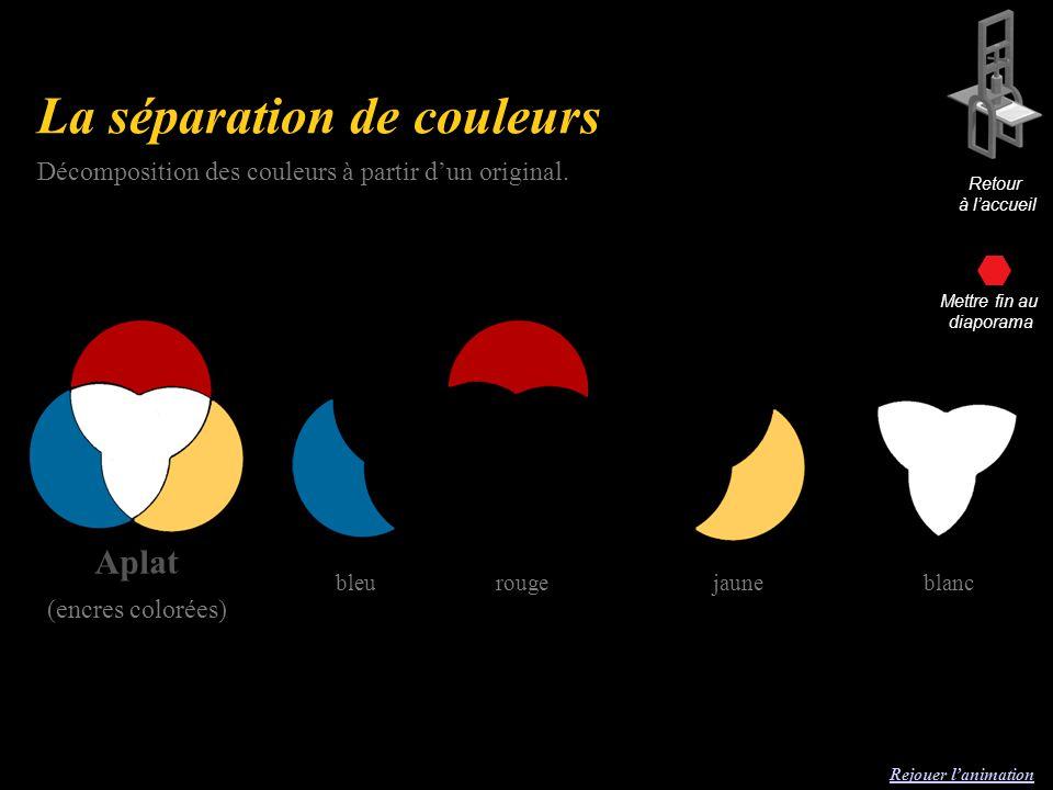 La séparation de couleurs Rejouer lanimation Aplat (encres colorées) Décomposition des couleurs à partir dun original.
