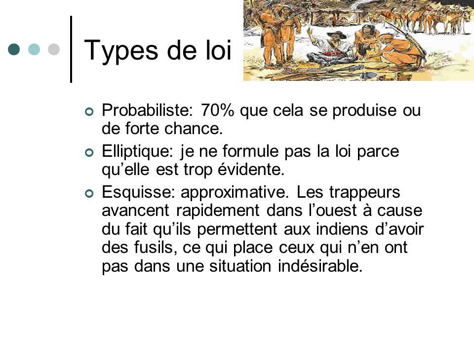 Types de loi Probabiliste: 70% que cela se produise ou de forte chance. Elliptique: je ne formule pas la loi parce quelle est trop évidente. Esquisse: