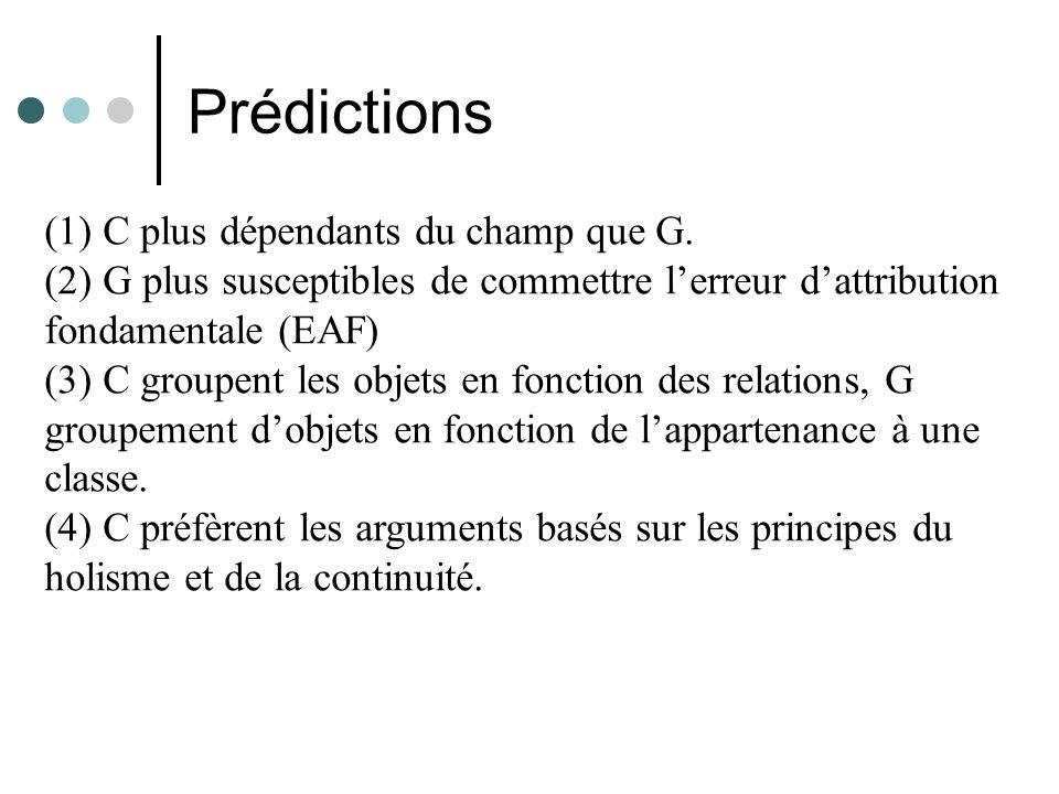 Prédictions (1) C plus dépendants du champ que G. (2) G plus susceptibles de commettre lerreur dattribution fondamentale (EAF) (3) C groupent les obje