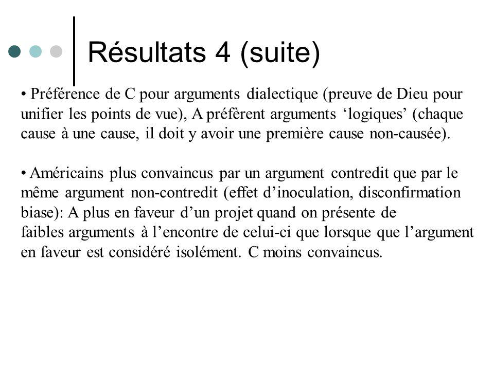 Résultats 4 (suite) Préférence de C pour arguments dialectique (preuve de Dieu pour unifier les points de vue), A préfèrent arguments logiques (chaque