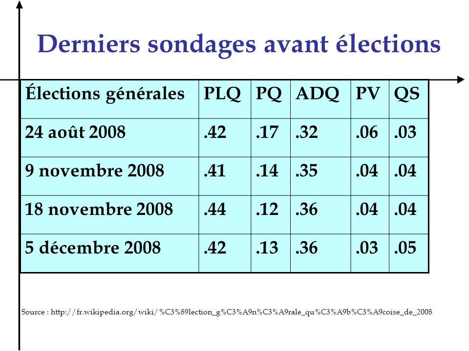 Questions sur le tableau Quel parti gagna les dernières élections.