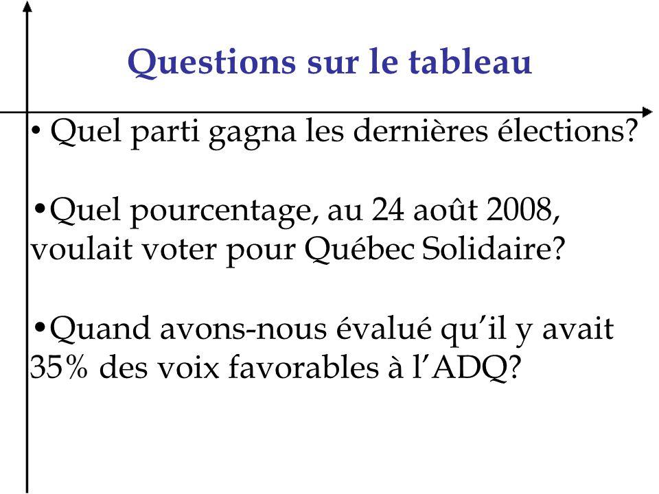 Questions sur le tableau Quel parti gagna les dernières élections? Quel pourcentage, au 24 août 2008, voulait voter pour Québec Solidaire? Quand avons