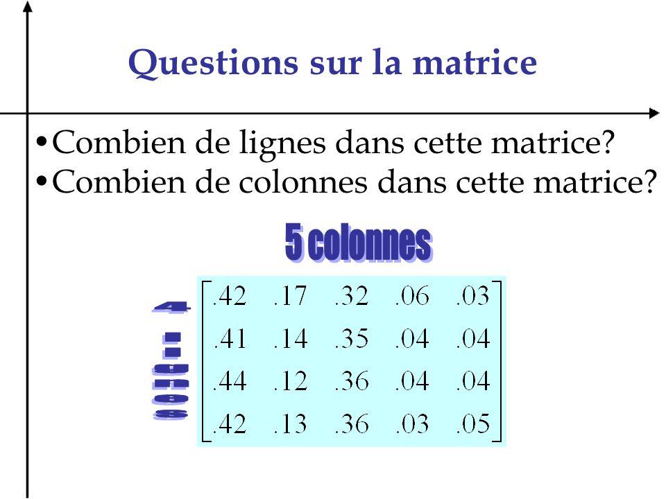 Questions sur la matrice Tableau résumant les éléments dune recette : ÉlémentsBeurreFarineŒufsLaitSucre Poids (kg)12345 Prix unitaire ($)0,511,522,5 Exercice : Si lon veut simplifier le tout et mettre ce tableau sous forme matricielle, quelle sera notre matrice correspondante.