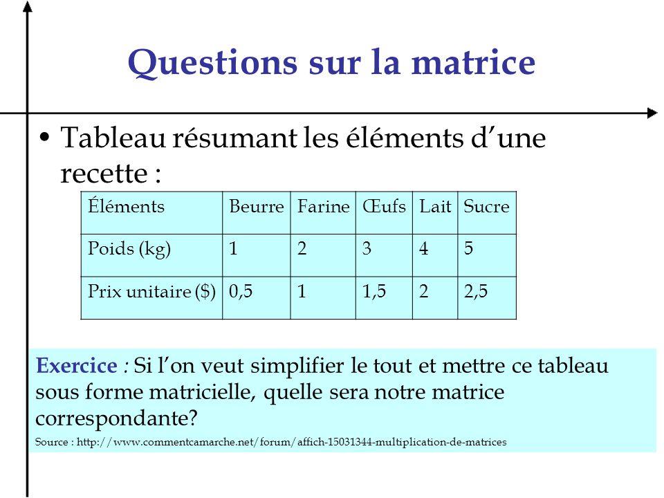 Questions sur la matrice Tableau résumant les éléments dune recette : ÉlémentsBeurreFarineŒufsLaitSucre Poids (kg)12345 Prix unitaire ($)0,511,522,5 E