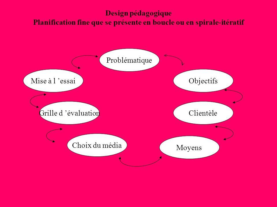 Design pédagogique Planification fine que se présente en boucle ou en spirale-itératif Problématique Objectifs Clientèle Mise à l essai Grille d évalu