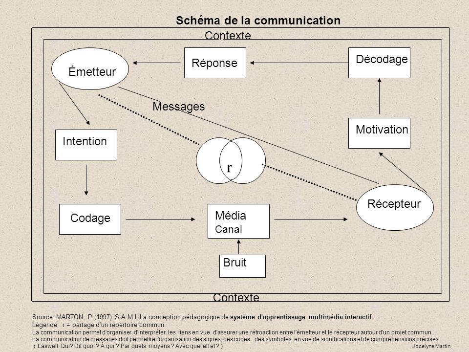 Schéma de la communication Émetteur Intention r Codage Média Canal Réponse Décodage Motivation Récepteur Bruit Messages Contexte Source: MARTON, P.(19