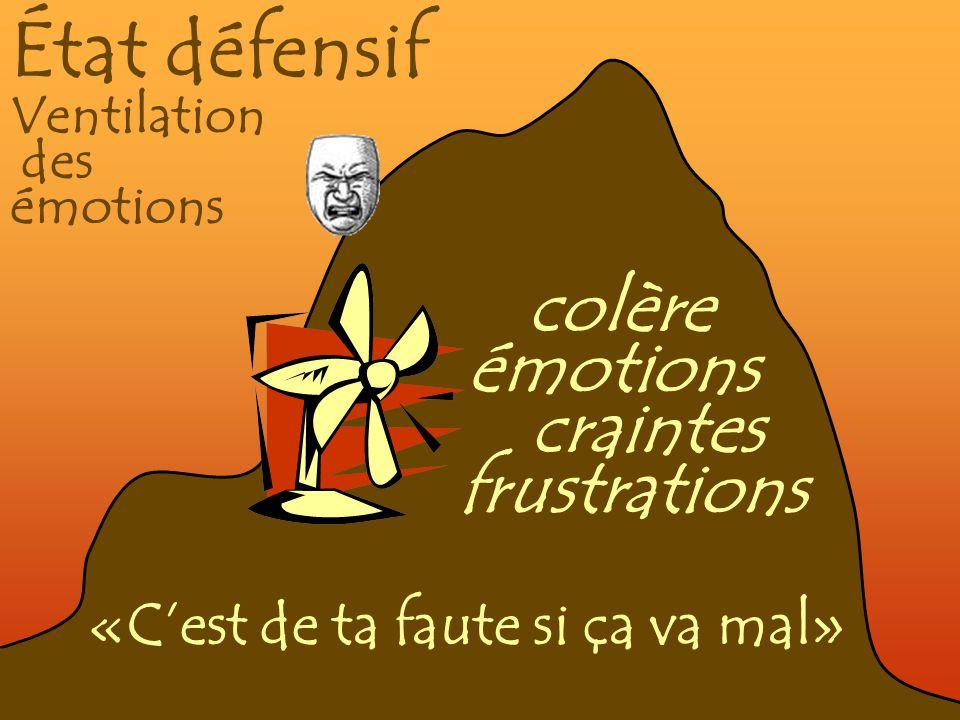 État défensif Ventilation des émotions colère émotions craintes frustrations «Cest de ta faute si ça va mal»