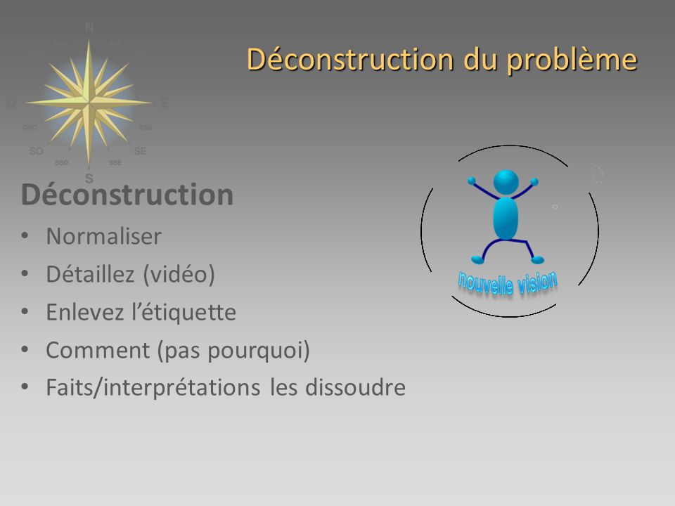 Déconstruction du problème Déconstruction Normaliser Détaillez (vidéo) Enlevez létiquette Comment (pas pourquoi) Faits/interprétations les dissoudre