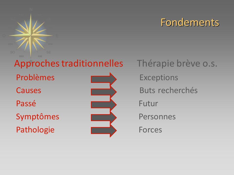 Fondements Approches traditionnelles Thérapie brève o.s.