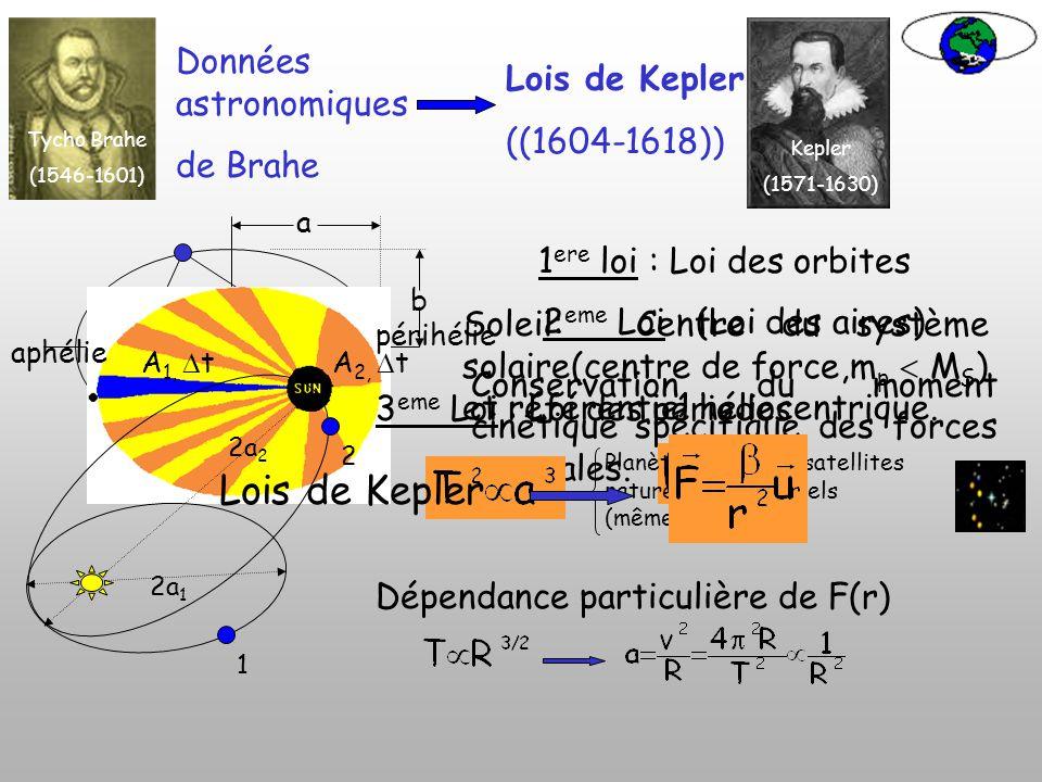 La gravitation Orbites des corps célestes La formation des étoiles La forme des planètes (ex: terre) Le phénomène des marrées. Divers calculs (changem