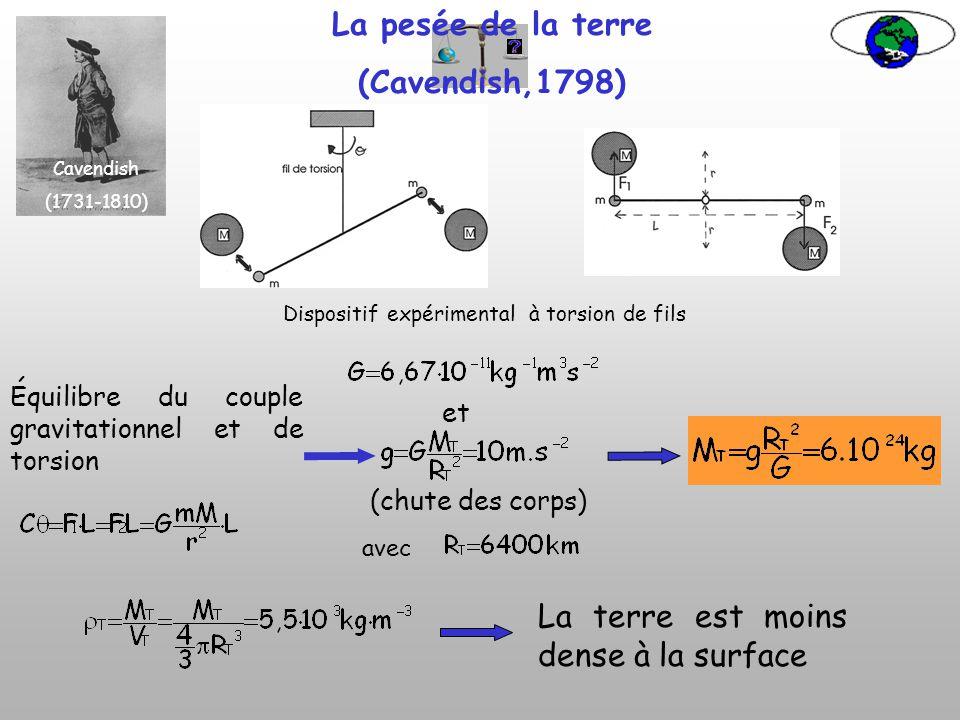 Loi de gravitation universelle (Newton (1687) Newton (1642-1727) m r M Particule près de la surface terrestre: R T, le rayon de la terre (6400km) (ERA