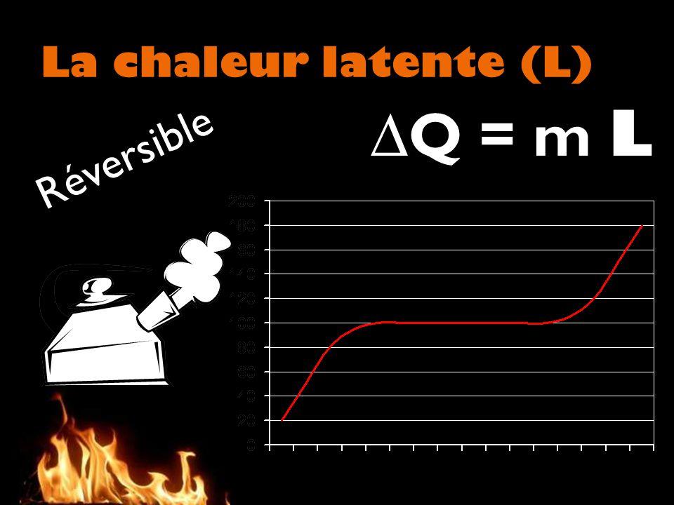La chaleur latente (L) Q = m L R é v e r s i b l e