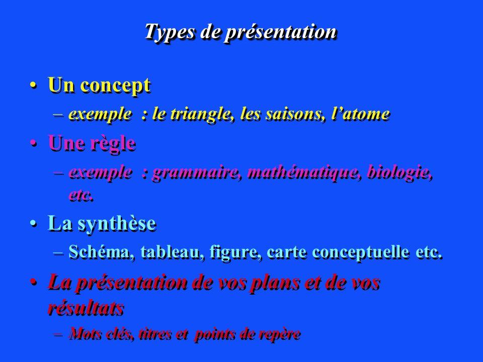 Types de présentation Un concept –exemple : le triangle, les saisons, latome Une règle –exemple : grammaire, mathématique, biologie, etc. La synthèse