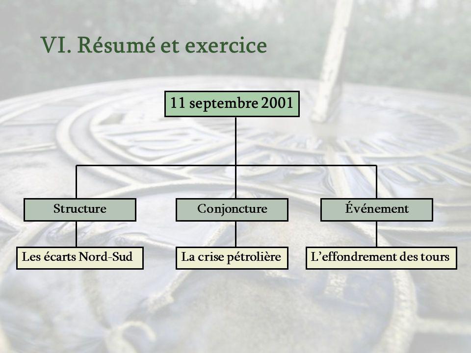 VI. Résumé et exercice Exemple : la formation de lAmérique du Nord Exemple : Lurbanisation du Québec Exemple : Les fusions municipales