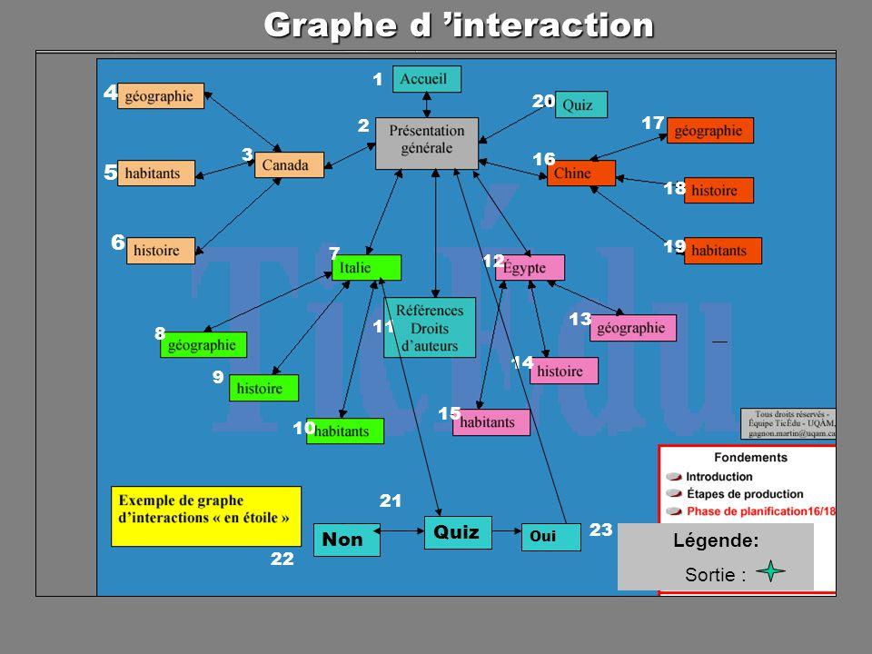 1 2 3 4 5 6 10 11 8 7 9 15 14 13 12 18 17 16 19 20 Quiz Non Oui 21 22 23 Graphe d interaction Légende: Sortie :