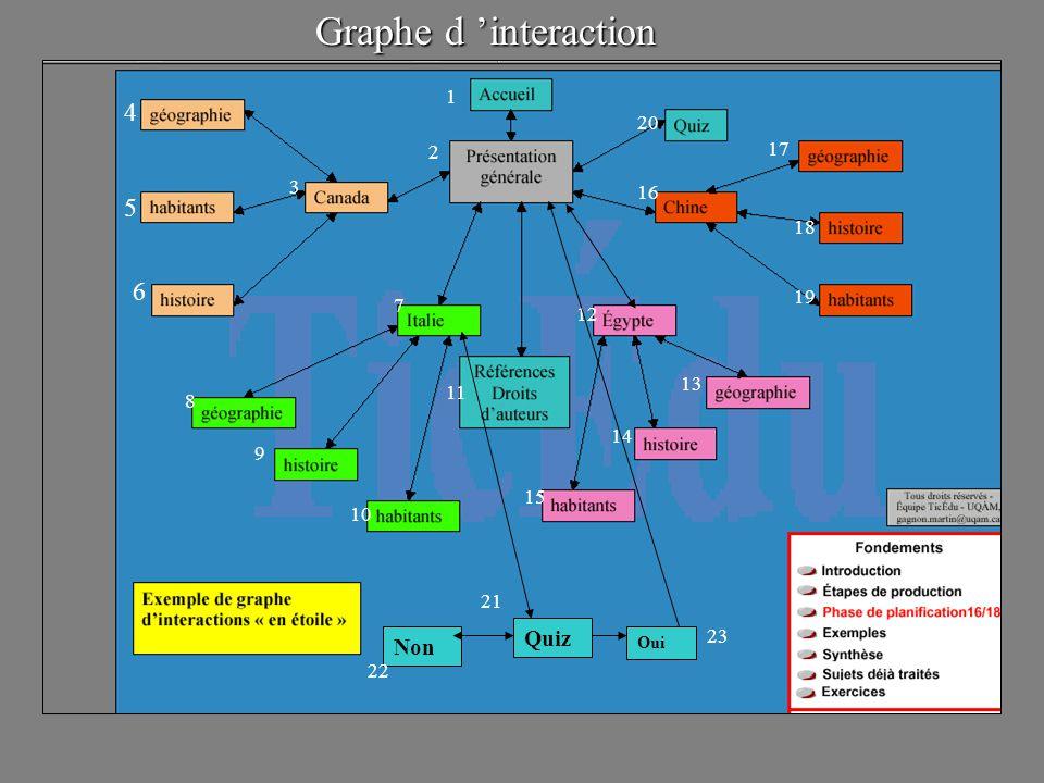 1 2 3 4 5 6 10 11 8 7 9 15 14 13 12 18 17 16 19 20 Quiz Non Oui 21 22 23 Graphe d interaction