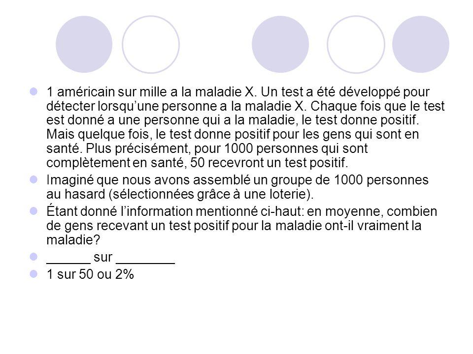Si un test pour la détection dune maladie dont la prévalence est 1/1000 a un taux de faux positif de 5%, quelle chance a une personne qui vient de rec