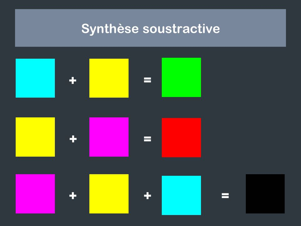 Synthèse soustractive = ? += ? + =++ ?