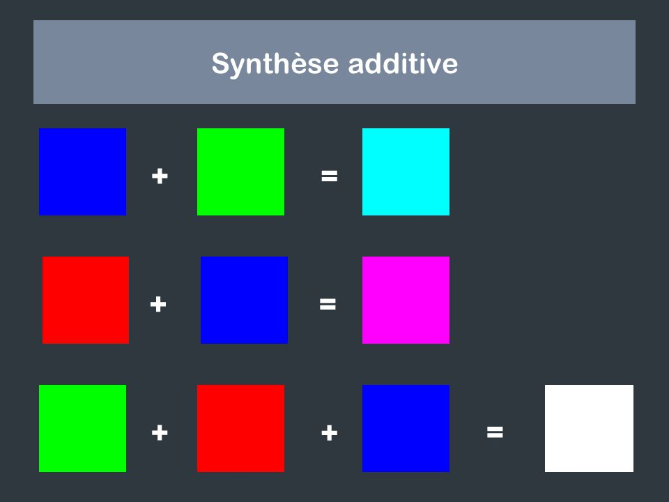 Synthèse additive += ? = ? + = + + ?
