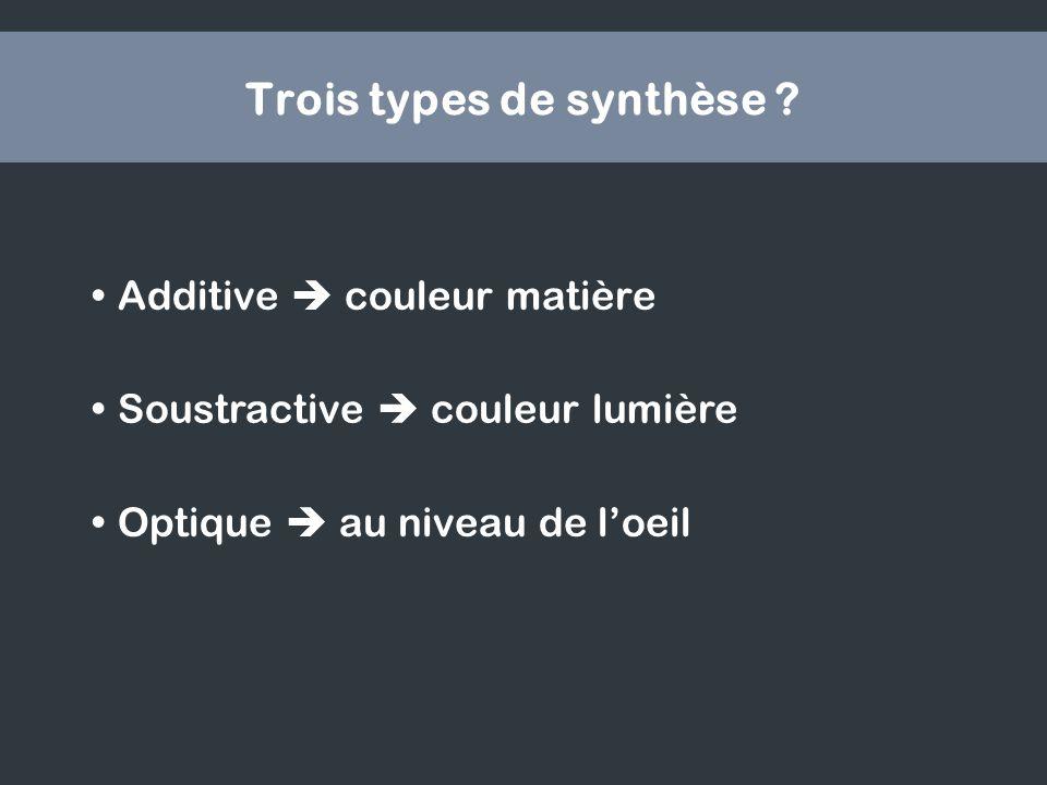 Trois types de synthèse ? Additive couleur matière Soustractive couleur lumière Optique au niveau de loeil