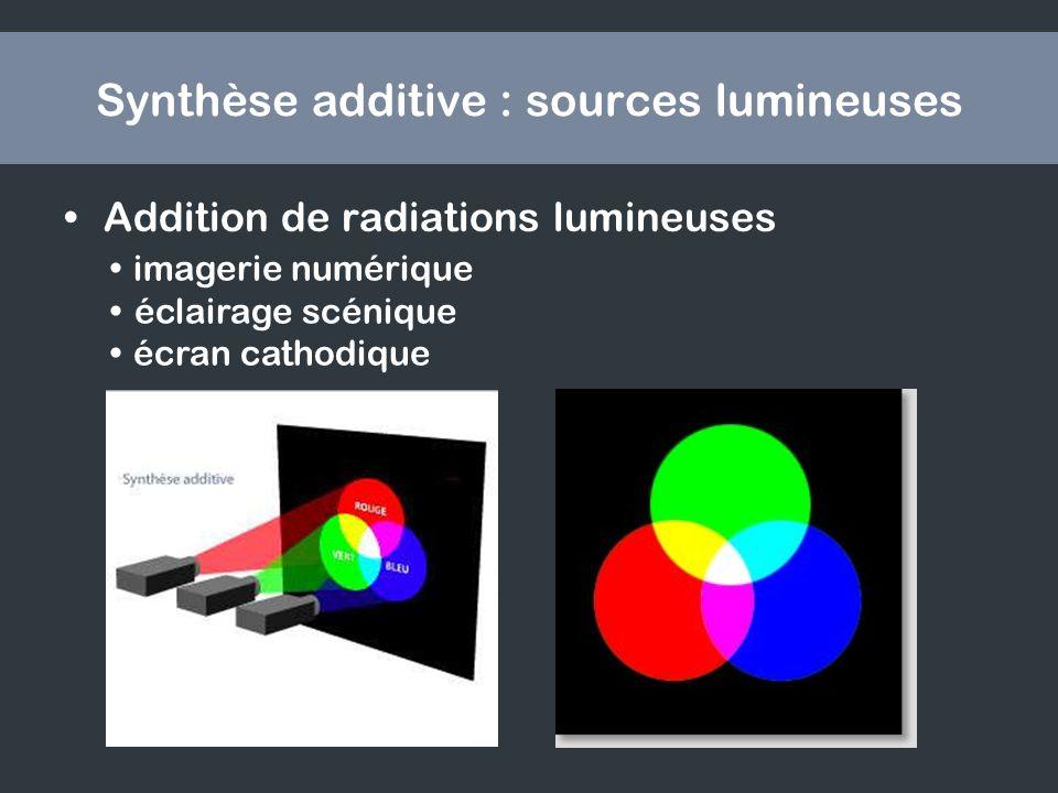 Synthèse additive : sources lumineuses Addition de radiations lumineuses imagerie numérique éclairage scénique écran cathodique