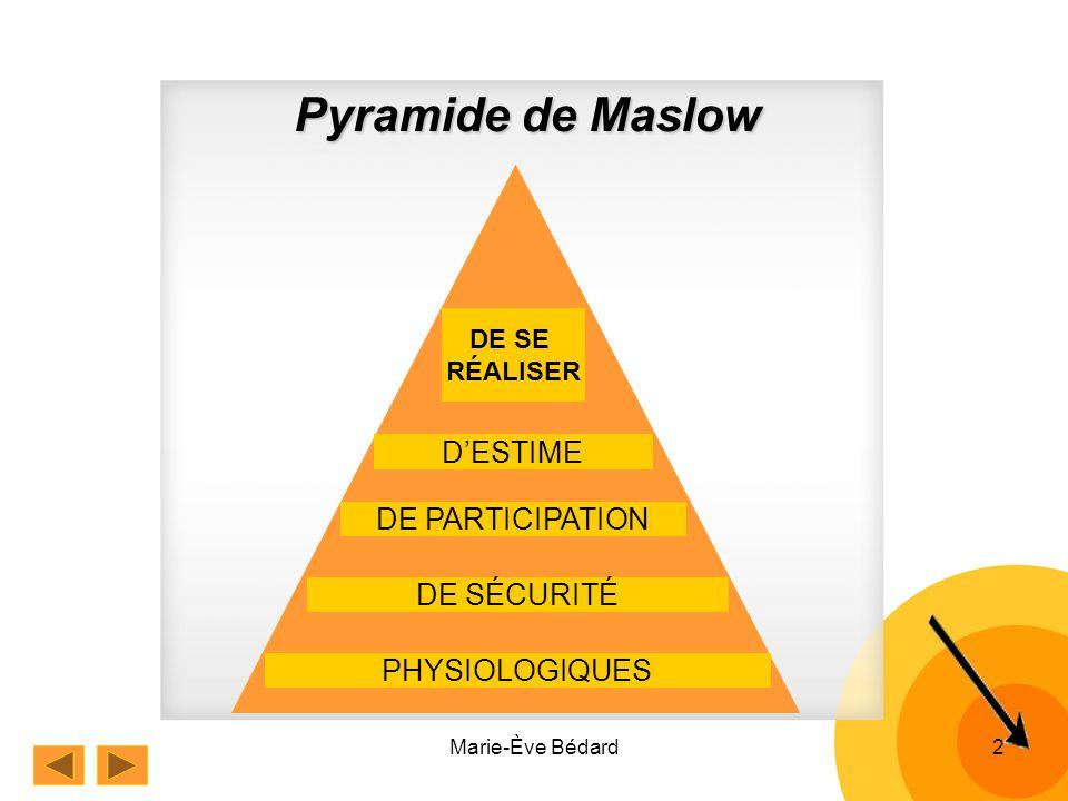 Marie-Ève Bédard2 Pyramide de Maslow PHYSIOLOGIQUES DE SÉCURITÉ DE PARTICIPATION DESTIME DE SE RÉALISER