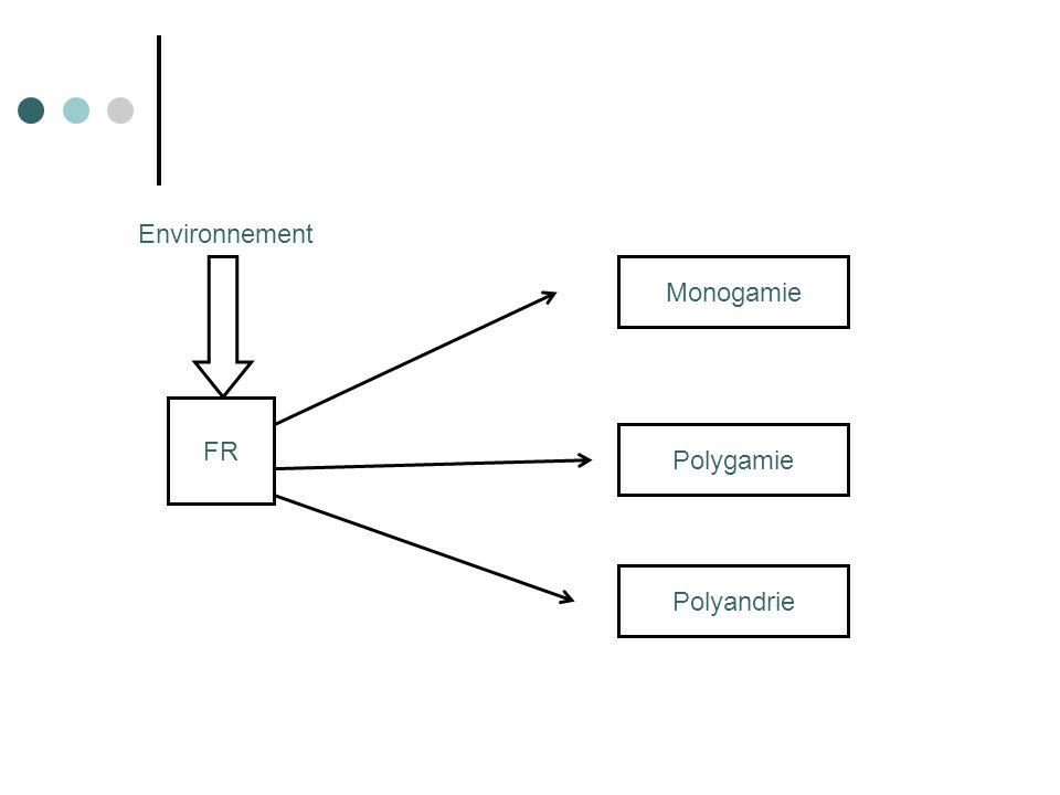 FR Monogamie Polygamie Polyandrie Environnement