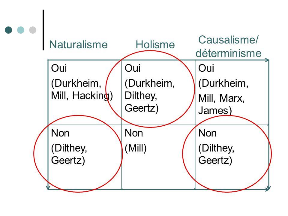 Oui (Durkheim, Mill, Hacking) Oui (Durkheim, Dilthey, Geertz) Sociale Biologique Non (Dilthey, Geertz) Non (Mill) Non (Dilthey, Geertz) NaturalismeHolisme Causalisme/ déterminisme