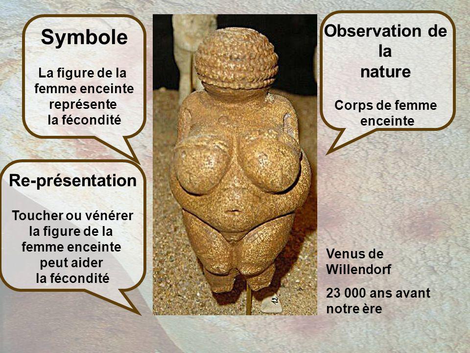 Venus de Willendorf 23 000 ans avant notre ère Observation de la nature Corps de femme enceinte Symbole La figure de la femme enceinte représente la fécondité Re-présentation Toucher ou vénérer la figure de la femme enceinte peut aider la fécondité