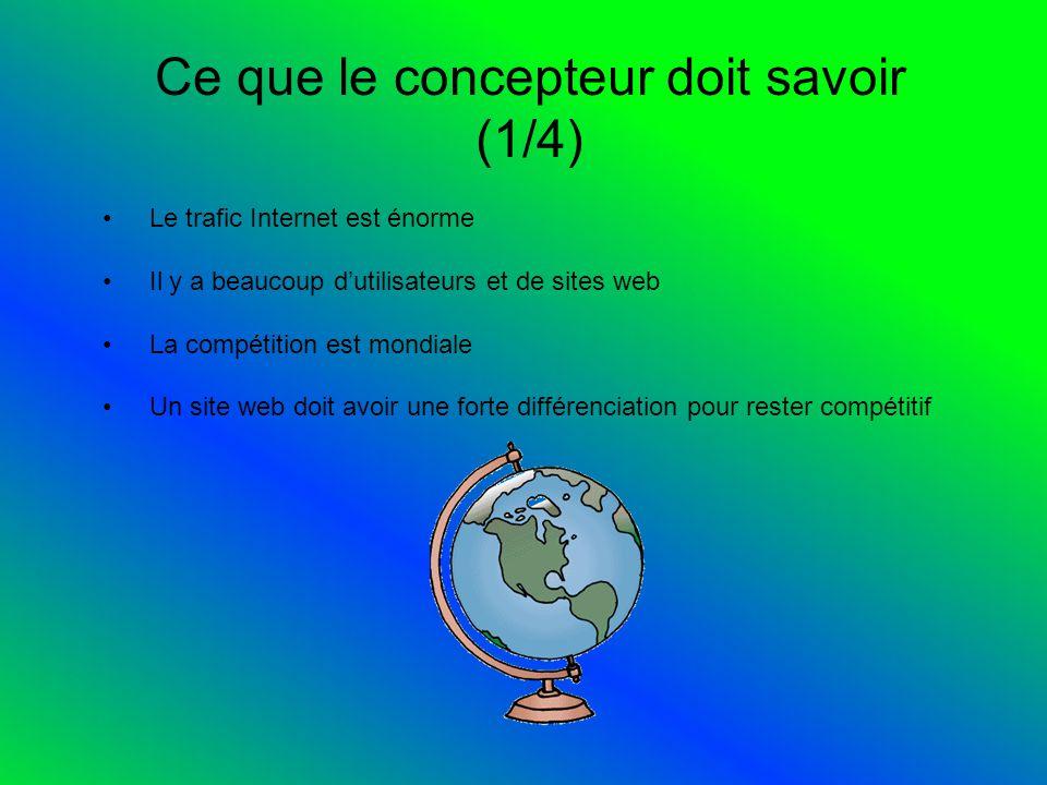 Ce que le concepteur doit savoir (1/4) Le trafic Internet est énorme Il y a beaucoup dutilisateurs et de sites web La compétition est mondiale Un site web doit avoir une forte différenciation pour rester compétitif