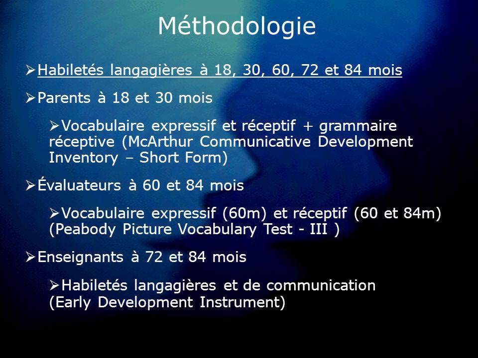 Méthodologie Habiletés langagières à 18, 30, 60, 72 et 84 mois Parents à 18 et 30 mois Vocabulaire expressif et réceptif + grammaire réceptive (McArthur Communicative Development Inventory – Short Form) Évaluateurs à 60 et 84 mois Vocabulaire expressif (60m) et réceptif (60 et 84m) (Peabody Picture Vocabulary Test - III ) Enseignants à 72 et 84 mois Habiletés langagières et de communication (Early Development Instrument)