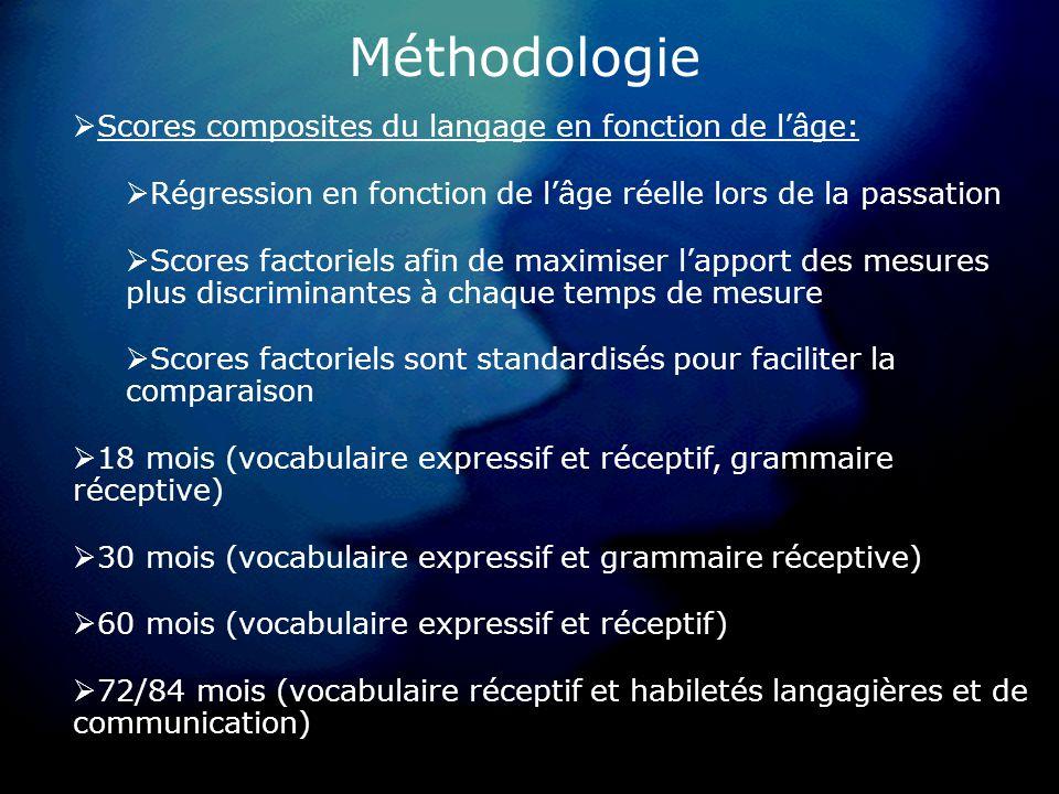 Méthodologie Scores composites du langage en fonction de lâge: Régression en fonction de lâge réelle lors de la passation Scores factoriels afin de maximiser lapport des mesures plus discriminantes à chaque temps de mesure Scores factoriels sont standardisés pour faciliter la comparaison 18 mois (vocabulaire expressif et réceptif, grammaire réceptive) 30 mois (vocabulaire expressif et grammaire réceptive) 60 mois (vocabulaire expressif et réceptif) 72/84 mois (vocabulaire réceptif et habiletés langagières et de communication)