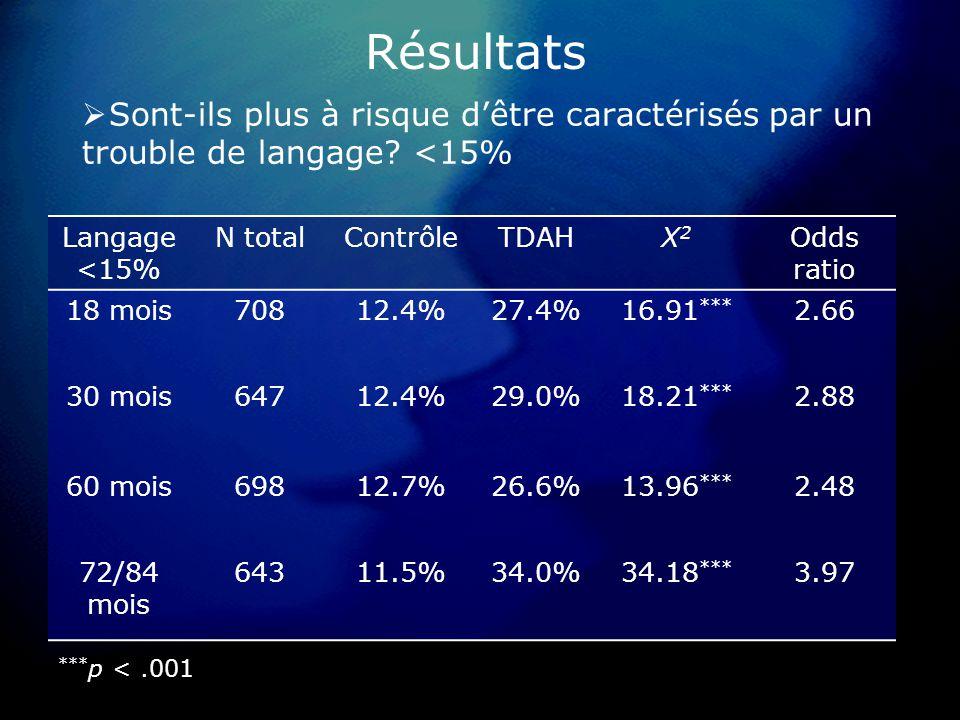 Résultats Sont-ils plus à risque dêtre caractérisés par un trouble de langage.