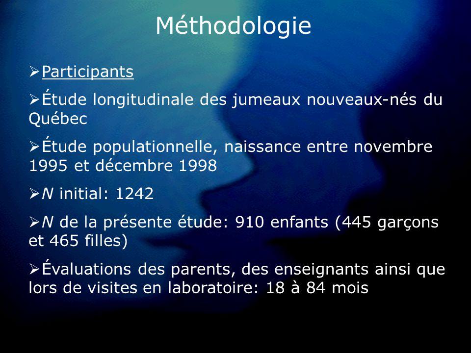 Méthodologie Participants Étude longitudinale des jumeaux nouveaux-nés du Québec Étude populationnelle, naissance entre novembre 1995 et décembre 1998 N initial: 1242 N de la présente étude: 910 enfants (445 garçons et 465 filles) Évaluations des parents, des enseignants ainsi que lors de visites en laboratoire: 18 à 84 mois