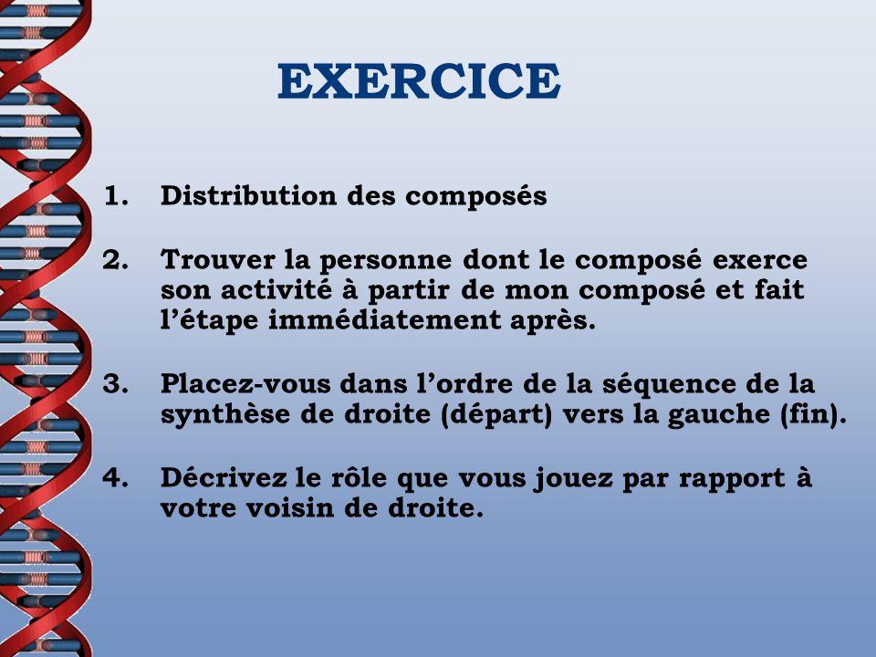 EXERCICE 1.Distribution des composés 2.Trouver la personne dont le composé exerce son activité à partir de mon composé et fait létape immédiatement ap