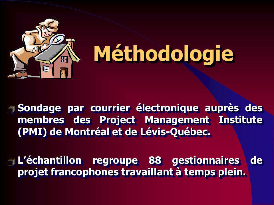 Sondage par courrier électronique auprès des membres des Project Management Institute (PMI) de Montréal et de Lévis-Québec.